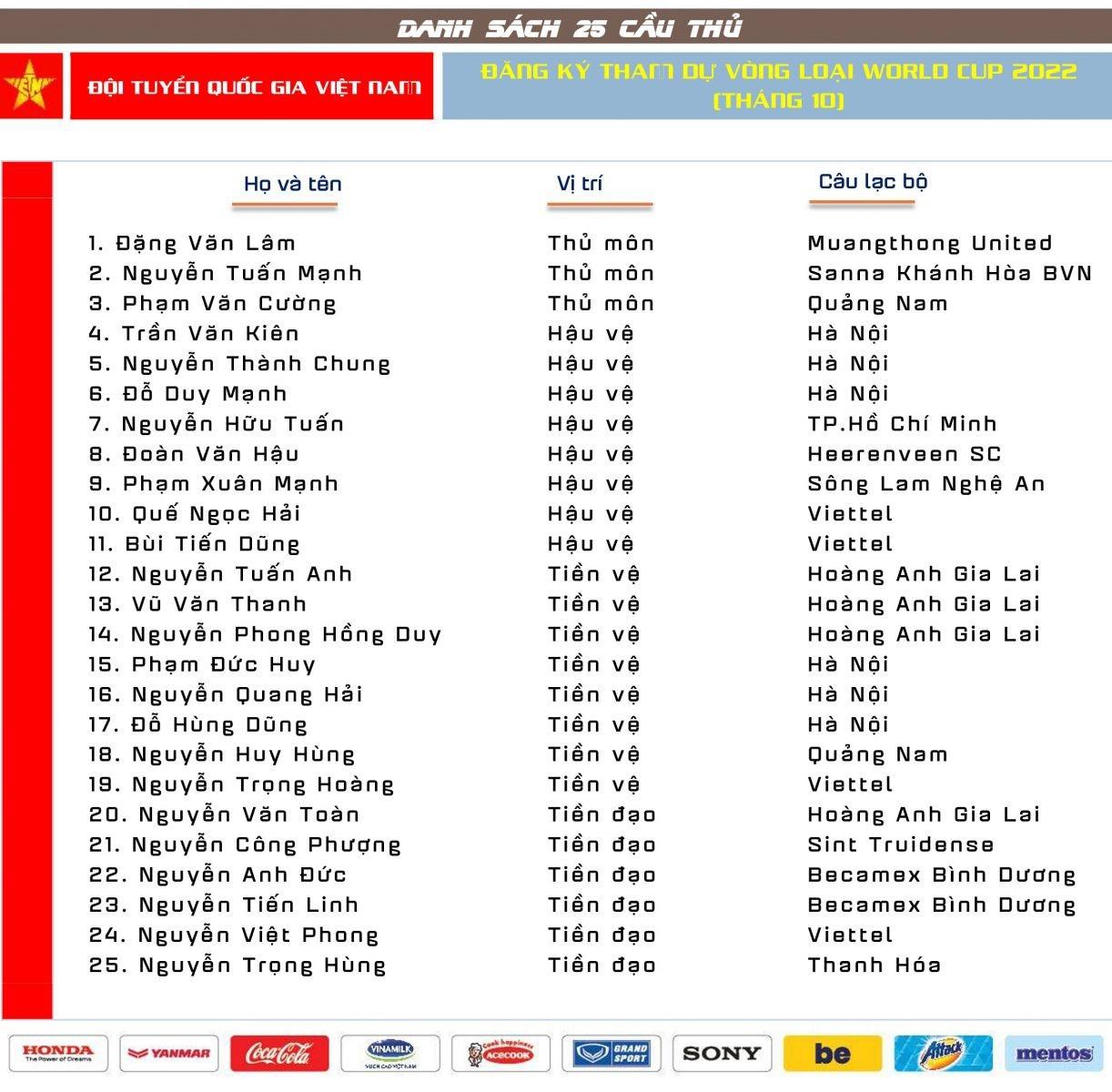 danh sach 25 cau thu dtvn chinh thuc tham du vong loai world cup 2022 moi nhat