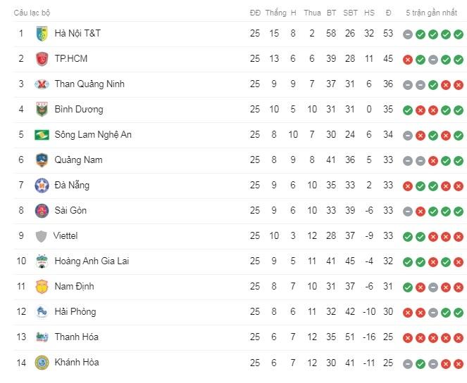 Bảng Xếp Hạng Vong 25 V League 2019 Mới Nhất Thời đại