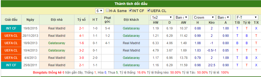 truc tiep cup c1 hom nay 2310 link xem galatasaray vs real madrid