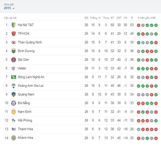 bang xep hang cuoi cung chinh thuc khep lai v league 2019