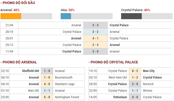 truc tiep ngoai hang anh link xem arsenal vs crystal palace 23h30 2710