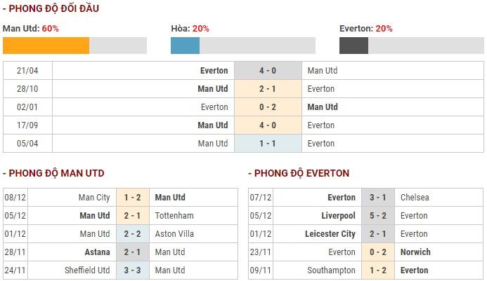 link xem truc tiep manchester united vs everton 21h00 1512