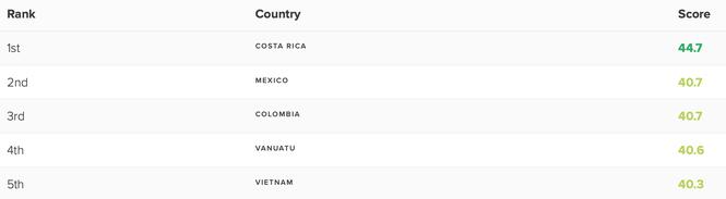 Bảng đánh giá chỉ số hạnh phúc với cái tên Việt Nam ở vị trí số 5.