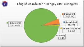 Việt Nam phát hiện 3 trường hợp mắc Covid - 19 nhập cảnh từ Kuwait