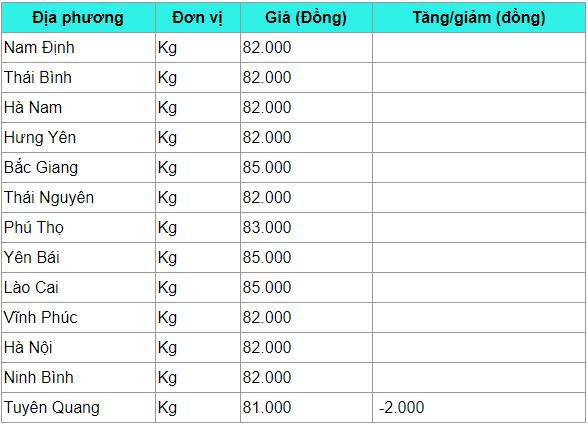gia heo hoi hom nay 253 it bien dong cao nhat van 85000 dongkg
