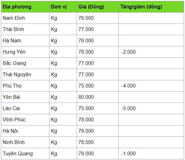 gia heo hoi hom nay 74 mien bac bat dau giam gia xuong con 75000 dongkg
