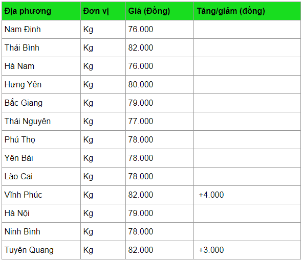 gia heo hoi hom nay 104 tang manh o nhieu noi cao nhat 82000 dongkg