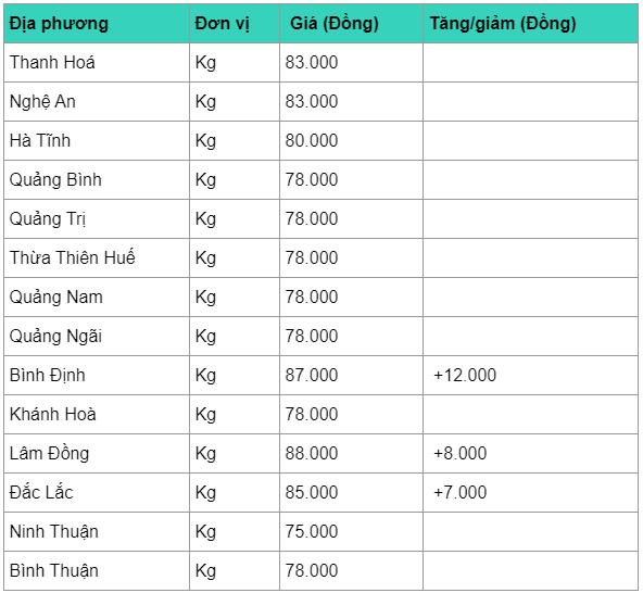 gia heo hoi hom nay 164 tang cao dot bien lap dinh 92000 dongkg