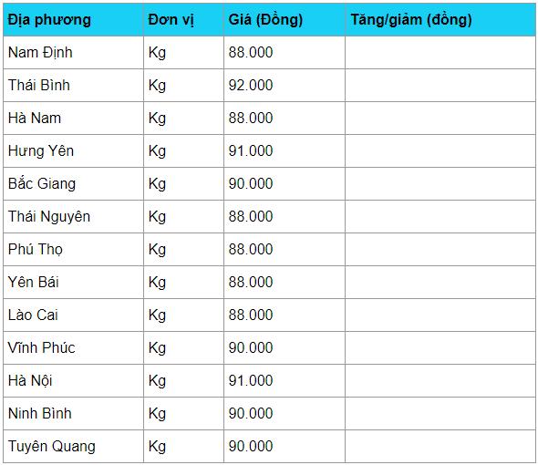 gia heo hoi hom nay 184 cao chot vot 92000 93000 dongkg