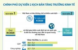 infographics chinh phu du kien 2 kich ban tang truong kinh te
