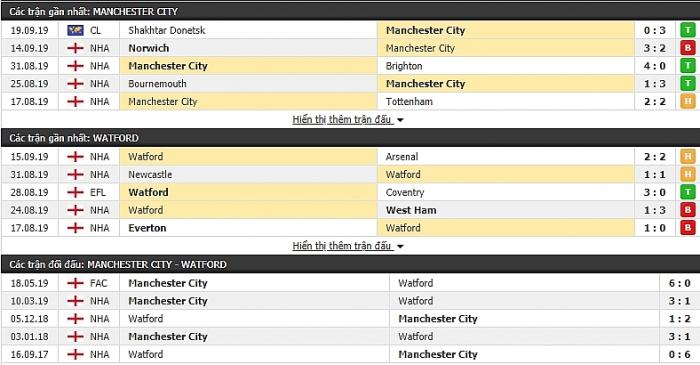 truc tiep ngoai hang anh link xem manchester city vs watford 21h00 ngay 219