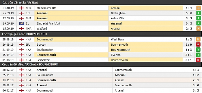 link xem truc tiep arsenal vs bournemouth 20h00 ngay 610