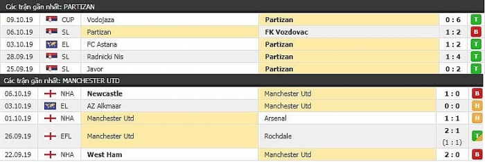 truc tiep europa league hom nay 2410 partizan vs mu
