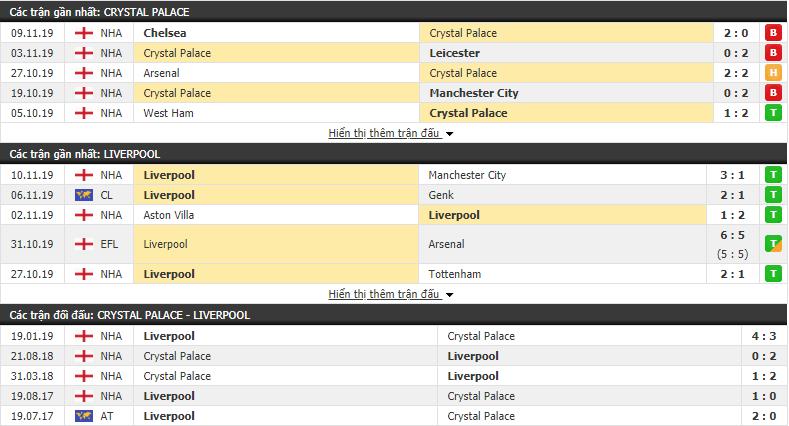 truc tiep ngoai hang anh link xem crystal palace vs liverpool 22h00 2311