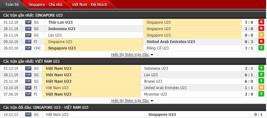 ket qua u22 viet nam 1 vs 0 u22 singapore thang nghet tho