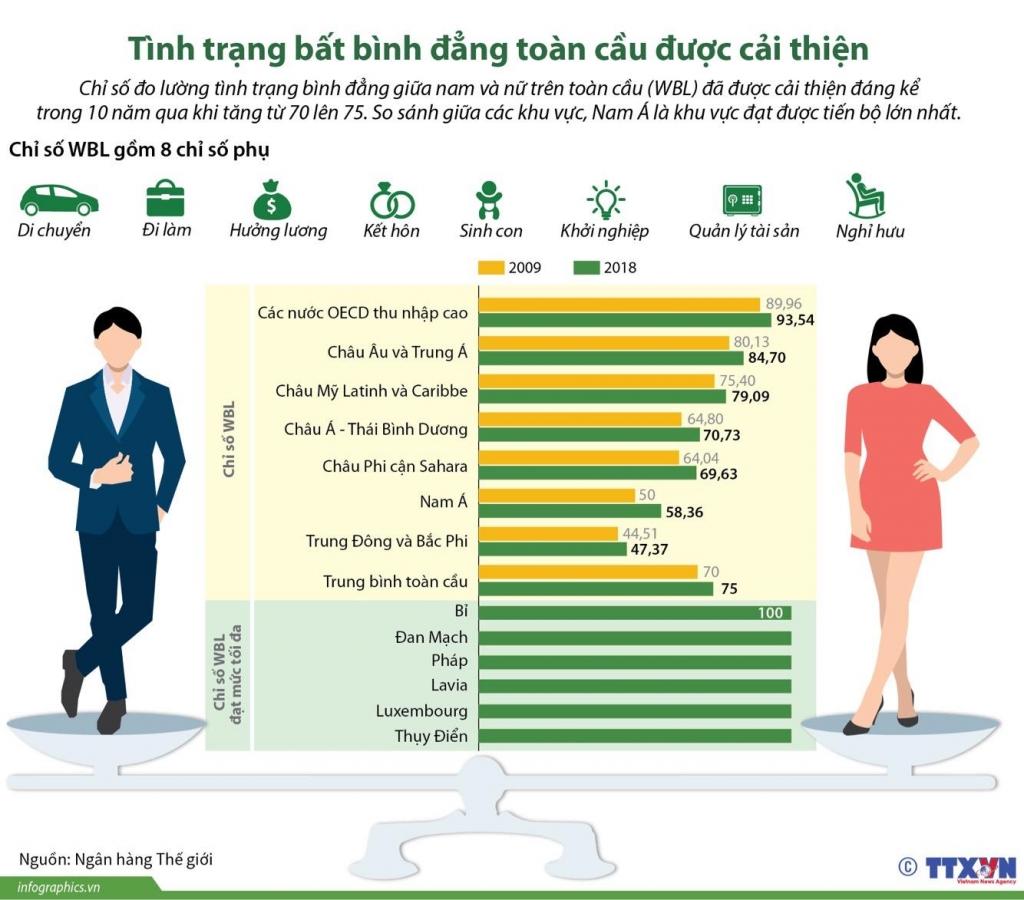infographics tinh trang bat binh dang toan cau duoc cai thien