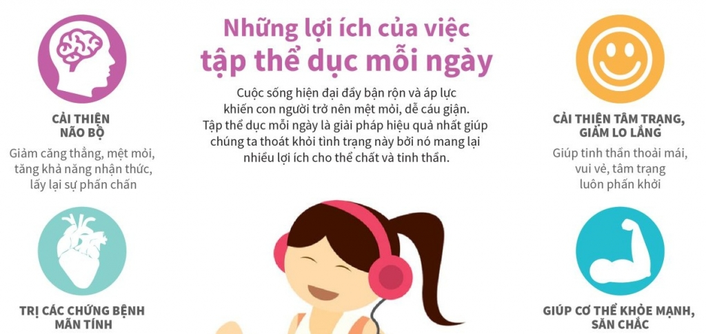infographics nhung loi ich cua viec tap the duc moi ngay