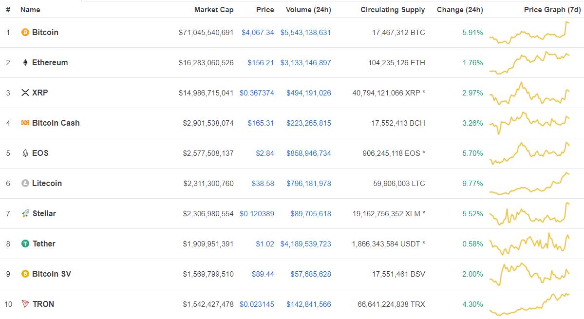gia bitcoin bat ngo tang manh vuot moc 4000 usd