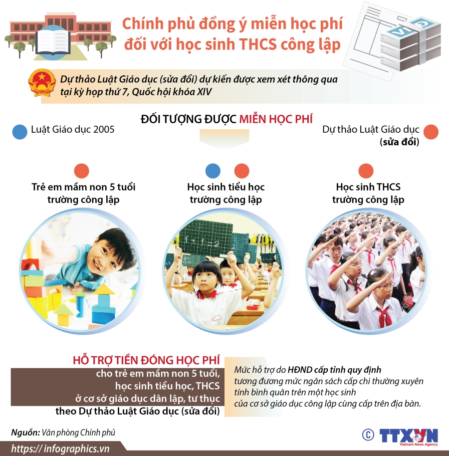 infographics chinh phu dong y mien hoc phi doi voi hoc sinh thcs cong lap