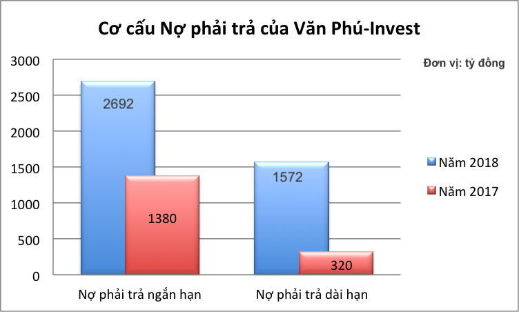 van phu invest ky vong dat doanh thu hon 3300 ty dong trong nam 2019 se thanh su that