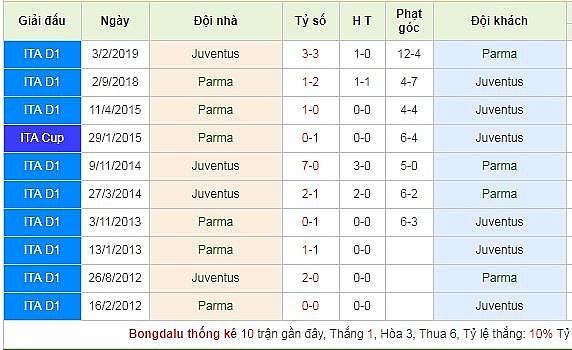 link xem truc tiep tran dau giua parma calcio 1913 vs juventus giai serie a 20192020