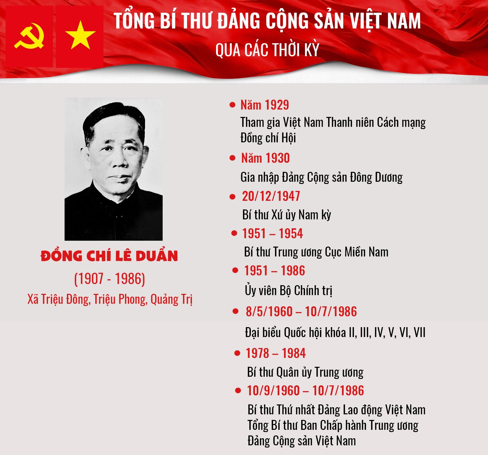 infographic tong bi thu dang cong san viet nam qua cac thoi ky