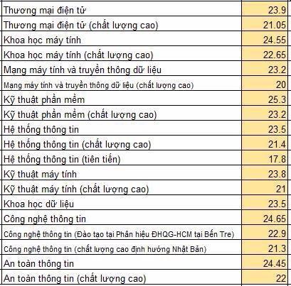 diem chuan nam 2019 truong dai hoc cong nghe thong tin dai hoc quoc gia tp hcm