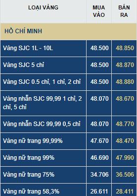 gia vang hom nay thu hai 226 vang tang 320000 dongluong