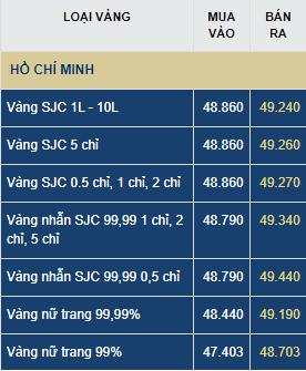 gia vang hom nay thu nam 256 chua the cong pha moc 50 trieu dongluong