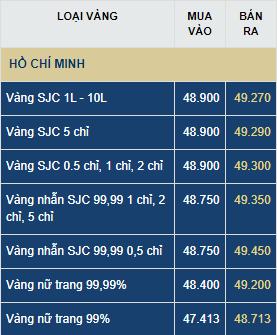 gia vang hom nay thu hai 296 vuot nguong 50 trieu dongluong