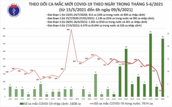 Sáng 9/6, cả nước thêm 64 ca mắc COVID-19
