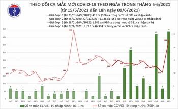Tối 9/6, có thêm 57 ca nhiễm COVID-19 trong cộng đồng