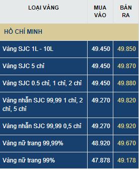 gia vang hom nay thu nam 27 vang trong nuoc vuot dinh 50 trieu luong