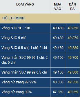 Giá vàng hôm nay thứ Bảy (4/7): Vàng trong nước tăng thêm 220.000 đồng