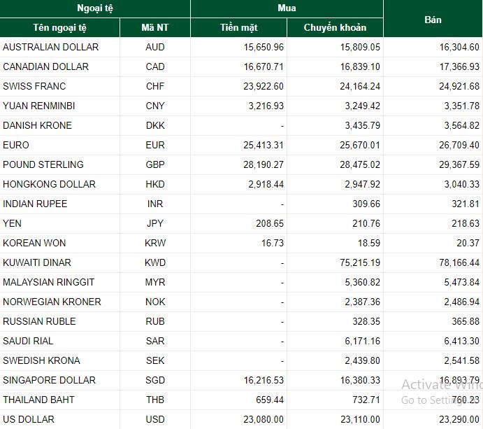 Tỷ giá ngoại tệ hôm nay 6/7: USD, EURO đồng loạt giữ giá