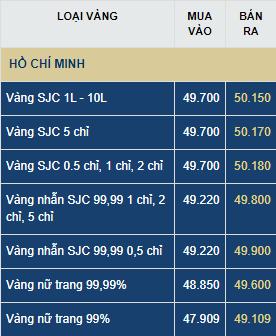 Dự báo giá vàng thứ Tư (8/7): Sức mua yếu, vàng tuột dốc mất mốc 50 triệu đồng/lượng