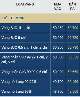 Dự báo giá vàng thứ Bảy 11/7: COVID-19 khiến vàng tiếp tục tăng giá