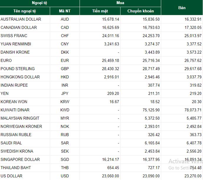 Tỷ giá ngoại tệ hôm nay 13/7: USD đứng yên, NDT tăng 5 đồng