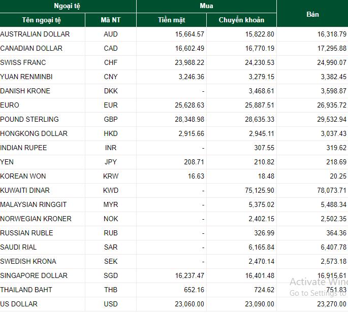 Tỷ giá ngoại tệ hôm nay 15/7: Giao dịch USD ảm đạm, NDT giảm mạnh