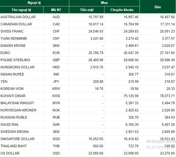 Tỷ giá ngoại tệ hôm nay 16/7: USD đứng giá liên tiếp, EURO tăng mạnh