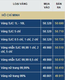 Giá vàng hôm nay thứ Bảy (18/7): Đảo chiều giảm xuống 60.000 đồng