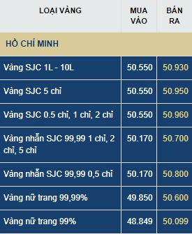 Giá vàng hôm nay thứ Ba (21/7) tăng hay giảm?