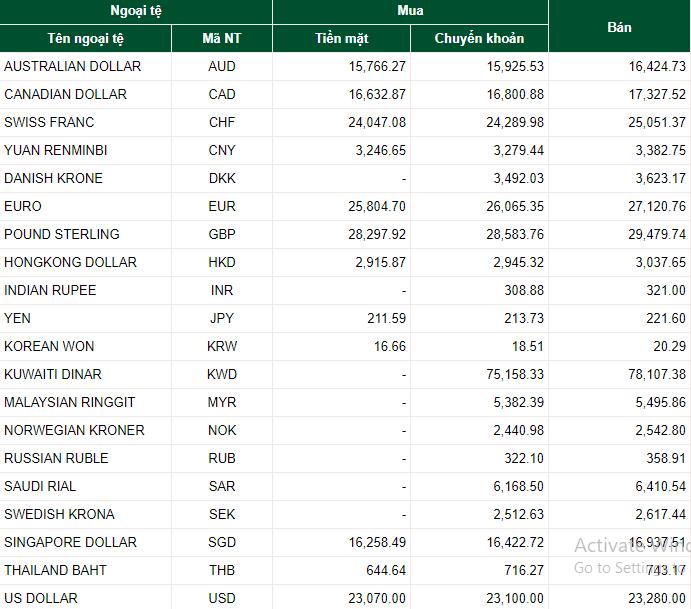 Tỷ giá ngoại tệ hôm nay (21/7): Đồng USD, EURO, NDT tăng hay giảm?