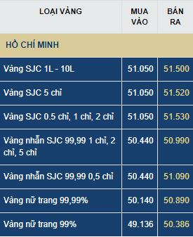 Giá vàng ngày mai (22/7) tăng hay giảm?