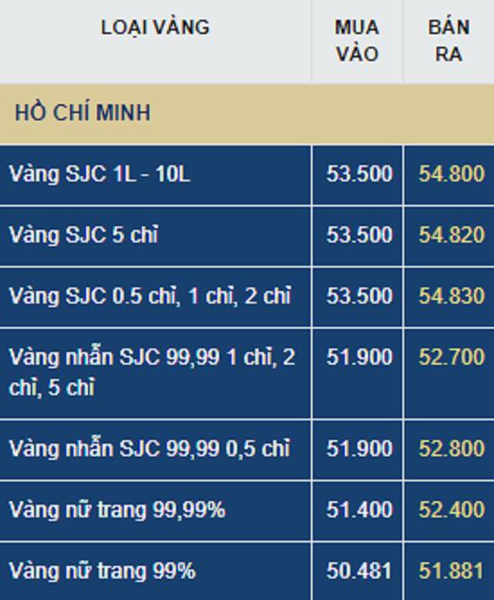 Giá vàng hôm nay (24/7): Sắp tới đỉnh 60 triệu đồng/ lượng?