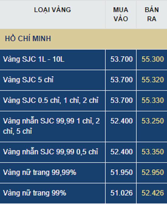 Giá vàng hôm nay (25/7): Ào ạt leo dốc, liệu có đợt giảm giá mạnh?