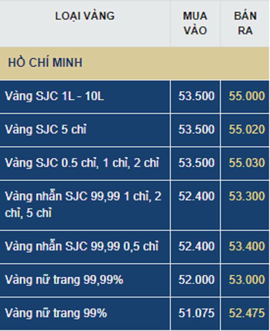 Giá vàng ngày đầu tuần (27/7): Thị trường rung lắc, chuyên gia khuyên gì?