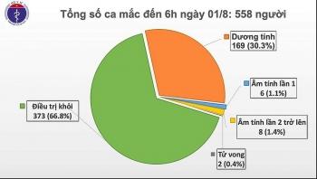Thêm 12 ca mắc COVID-19 ở Đà Nẵng, Việt Nam có 558 ca nhiễm