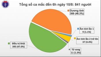 Cập nhật tình hình dịch Covid-19 sáng 10/8: Việt Nam không ghi nhận ca mắc mới