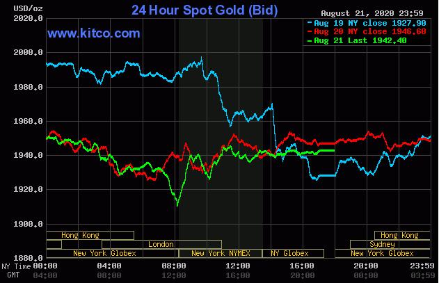 Nhận định giá vàng tuần tới (23/8-30/8): Vàng trong nước tăng giảm thất thường
